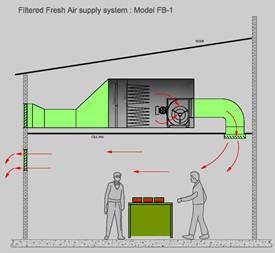 Industrial Ventilation Industrial Exhaust Fan Air